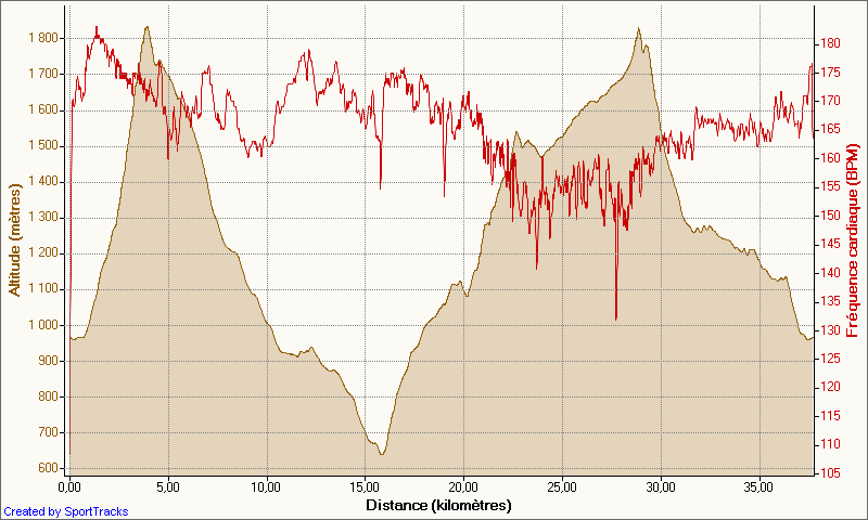grand_duc_duo_26-06-2011_altitude_-_distance.png